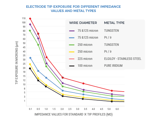 Impedance Values for Metal Type